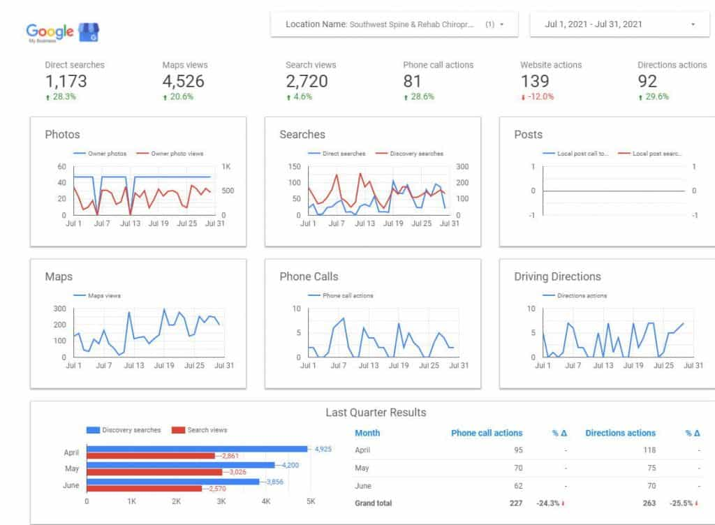 Sw Spine Gmb Report After Hybrid Seo